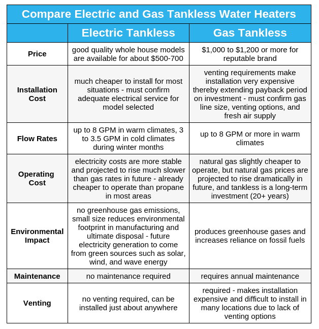 Home - Compare Electric and Gas Tankless Water Heaters