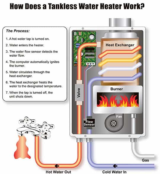 How-a-Rinnai-Tankless-Water-Heater-Works